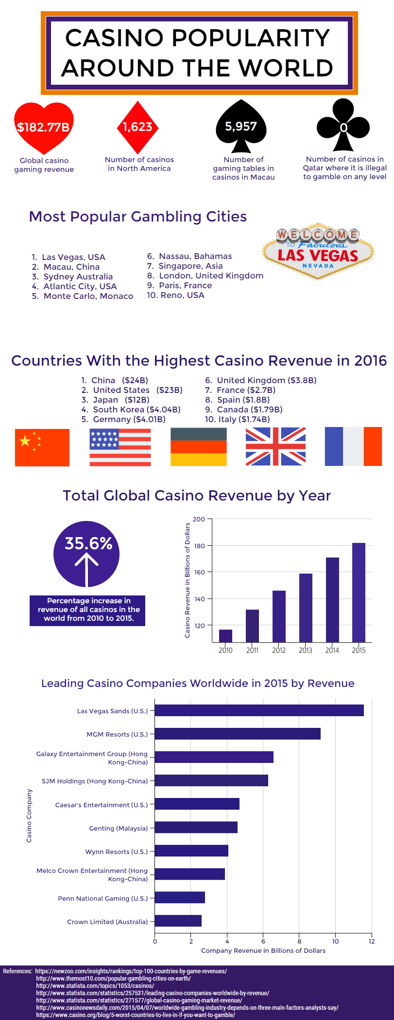 Figures and facts about popularity of casino